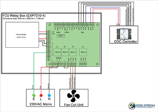 cube retail business template Fuse Box Fcu output across its secondary protected by a 2a fuse if transformer is not connected, it is powered by a 24vac or 24vdc source Circuit Breaker Box